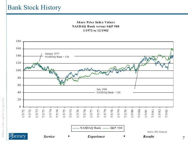 Bank Stock History January 1973 NASDAQ Bank = 120 July 1980 NASDAQ Bank = 120 Source: SNL Financial.