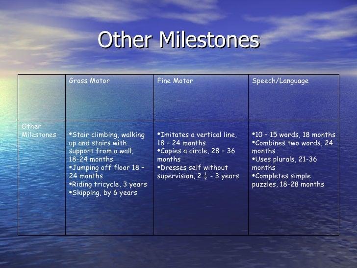 ... 60. Other Milestones ...
