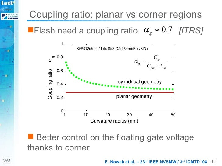 <ul><li>Flash need a coupling ratio  [ITRS] </li></ul><ul><li>Better control on the floating gate voltage thanks to corner...