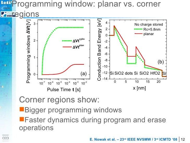 Programming window: planar vs. corner regions <ul><li>Corner regions show: </li></ul><ul><li>Bigger programming windows </...