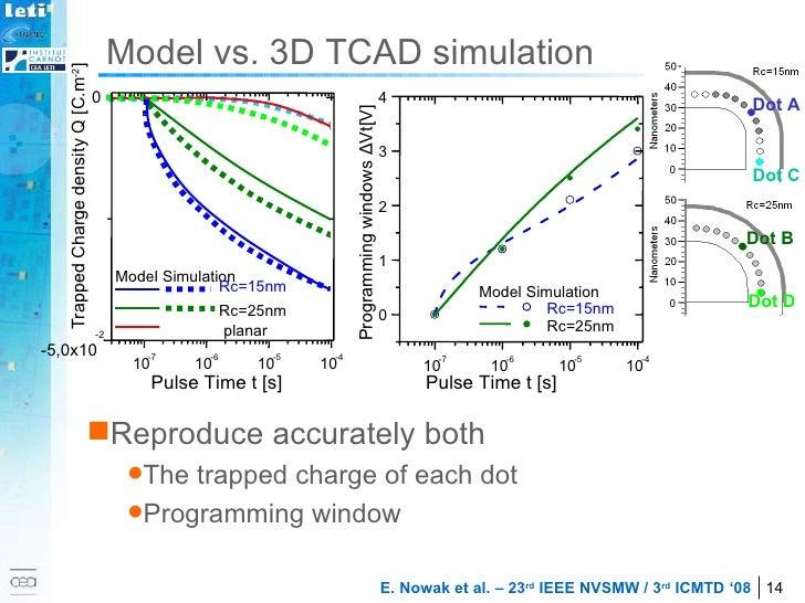 Model vs. 3D TCAD simulation <ul><li>Reproduce accurately both  </li></ul><ul><ul><li>The trapped charge of each dot  </li...
