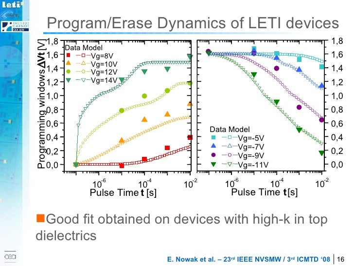 Program/Erase Dynamics of LETI devices <ul><li>Good fit obtained on devices with high-k in top dielectrics </li></ul>10 -6...