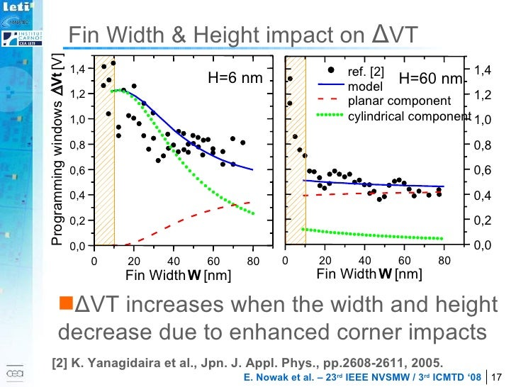 Fin Width & Height impact on  Δ VT <ul><li>Δ VT increases when the width and height decrease due to enhanced corner impact...