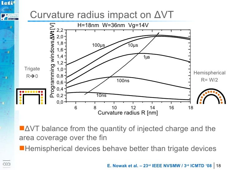 Curvature radius impact on  Δ VT <ul><li>Δ VT balance from the quantity of injected charge and the area coverage over the ...