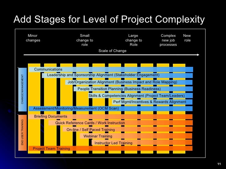 Add Stages for Level of Project Complexity   Scale of Change Communications People Transition Planning (Business Readiness...