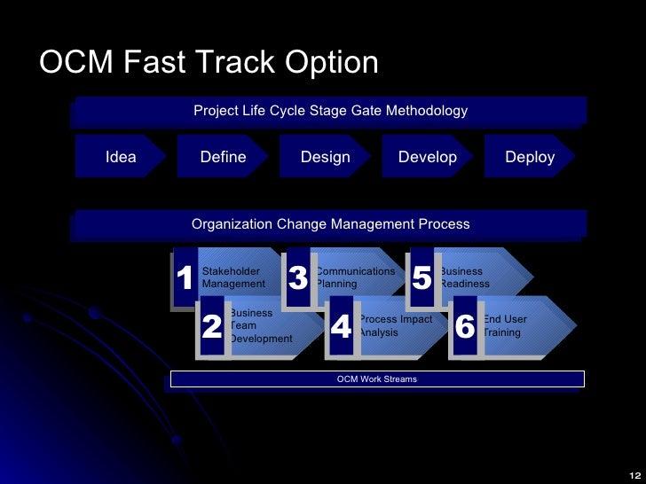 OCM Fast Track Option Organization Change Management Process Stakeholder Management 1 Business Team Development 2 Communic...