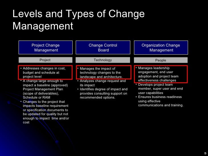 Levels and Types of Change Management Project Change  Management Organization Change  Management Change Control  Board <ul...