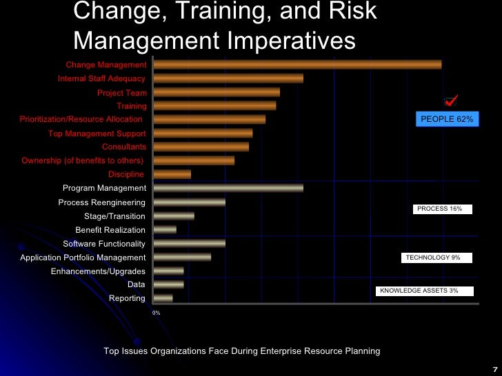 Change, Training, and Risk Management Imperatives Source:  Deloitte Consulting and Benchmarking Partners (Based on a study...