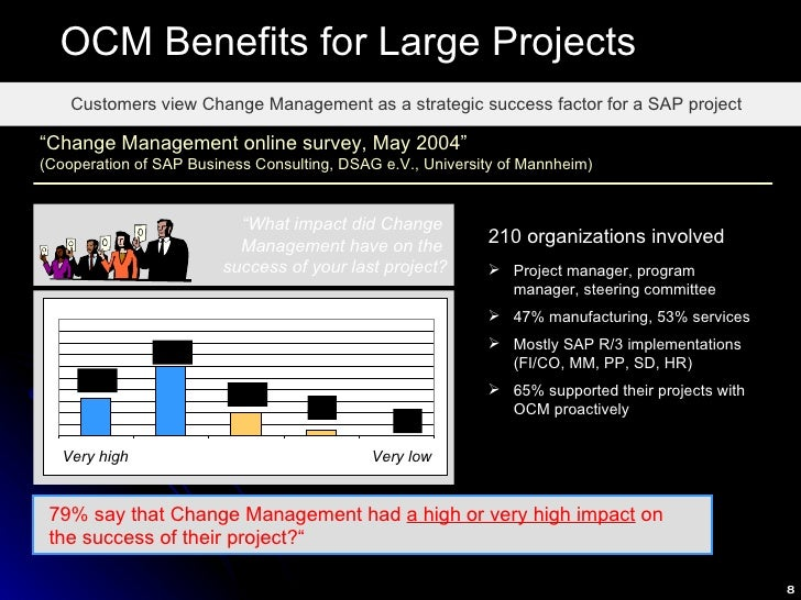 """OCM Benefits for Large Projects Customers view Change Management as a strategic success factor for a SAP project """" What im..."""