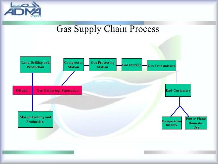 Natural Gas Processing Quiz