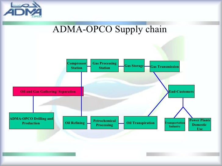 upstream logistics in offshore petroleum production Upstream | field development phase the development stage takes place after successfully completing the appraisal period and before the beginning of the field production field development plans (fdps) provide the necessary support for field optimization, and include all activities and processes required to optimally develop a field.
