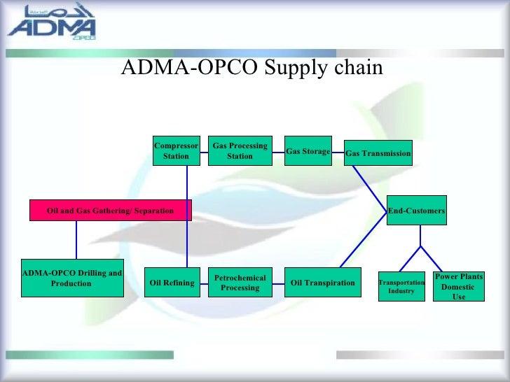 adma opco supply chain management View m kashif ansari's profile on linkedin (adma-opco) location united arab emirates supply chain management.