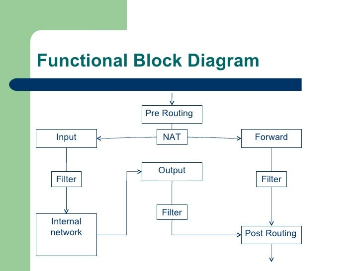 operating system fingerprinting prevention, Wiring block