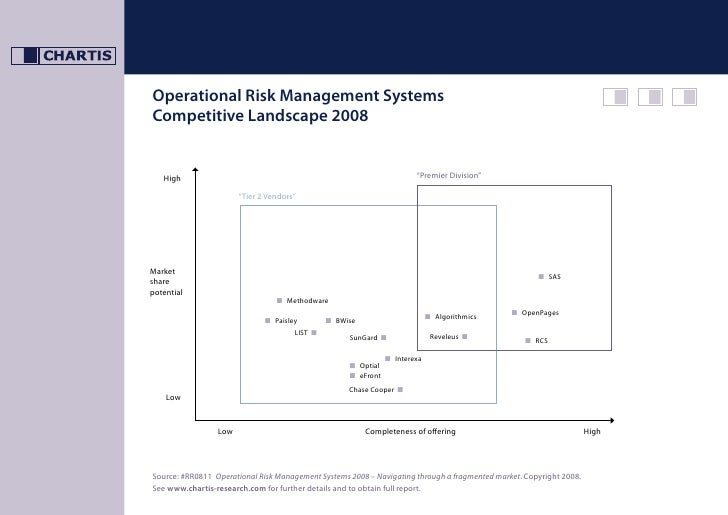 Operational Risk Management Systems Competitive Landscape 2008                                                            ...