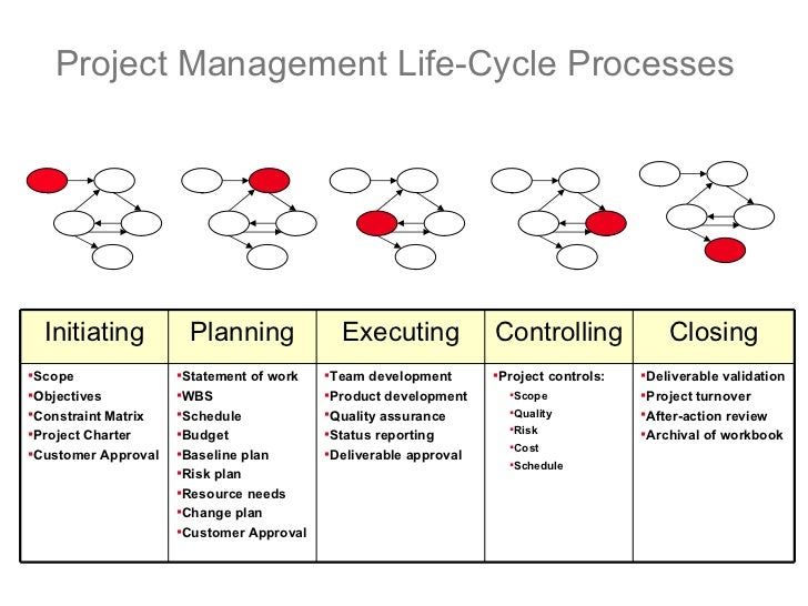 project communication management thesis Construction project management thesis proposal hd woodson high school has been design to o use bim ex plan as guide to identify how communication exchanges.