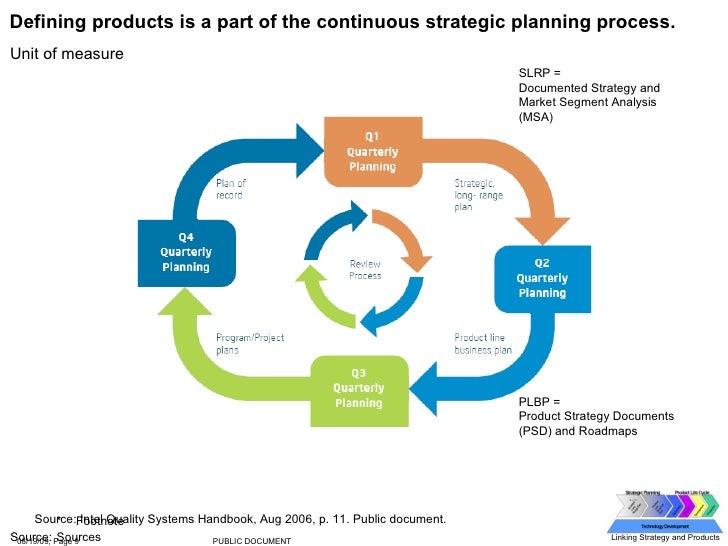 Product Development At Intel 2008 09 30