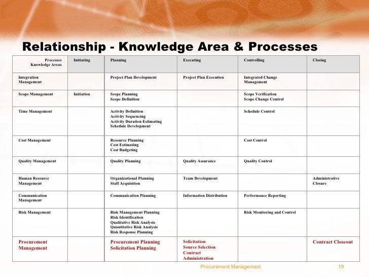 project management plan of rambflight