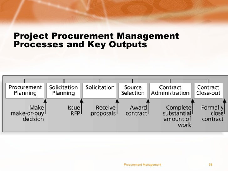 project procurement management template Project procurement management templates you need for the success of your projects from initiating to closing.