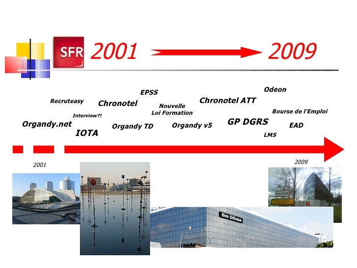 2001  2009 2001 2009 Organdy.net Organdy TD Recruteasy Chronotel EPSS Nouvelle Loi Formation EAD Bourse de l'Emploi Chrono...