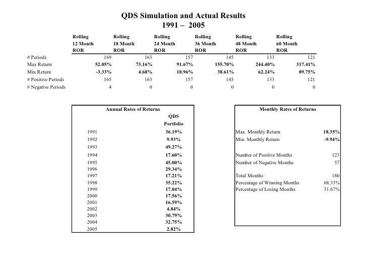 QDS Simulation and Actual Results 1991 –  2005