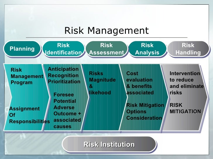 risk and quality management assessment Both risk management and quality management strategies must find ways to take  choice of instruments assessment and risk management in quality.
