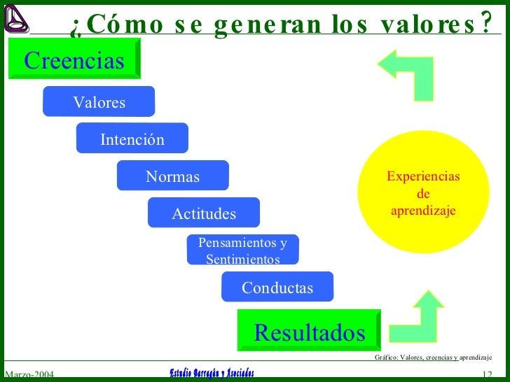 ¿Cómo se generan los valores? Marzo-2004 Resultados Gráfico: Valores, creencias y aprendizaje Creencias Valores Normas Act...