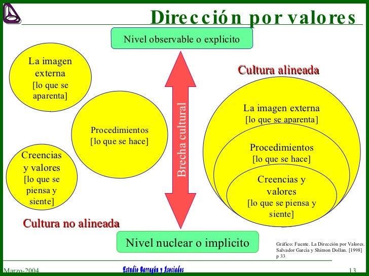 Dirección por valores Marzo-2004 Gráfico:  Fuente. La Dirección por Valores. Salvador García y Shimon Dollan. [1998] p 33 ...