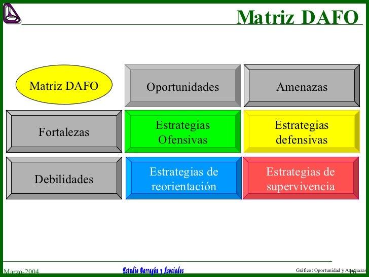 Matriz DAFO Marzo-2004 Gráfico: Oportunidad y Amenazas Oportunidades Amenazas Fortalezas Debilidades Potencialidades [FO] ...