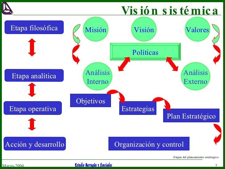 Visión sistémica Marzo-2004 Etapa filosófica Misión Visión Valores Etapa operativa Objetivos Estrategias Plan Estratégico ...