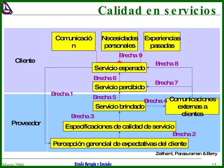 Calidad en servicios Marzo-2004 Comunicación Necesidades personales Experiencias pasadas Servicio esperado Servicio percib...