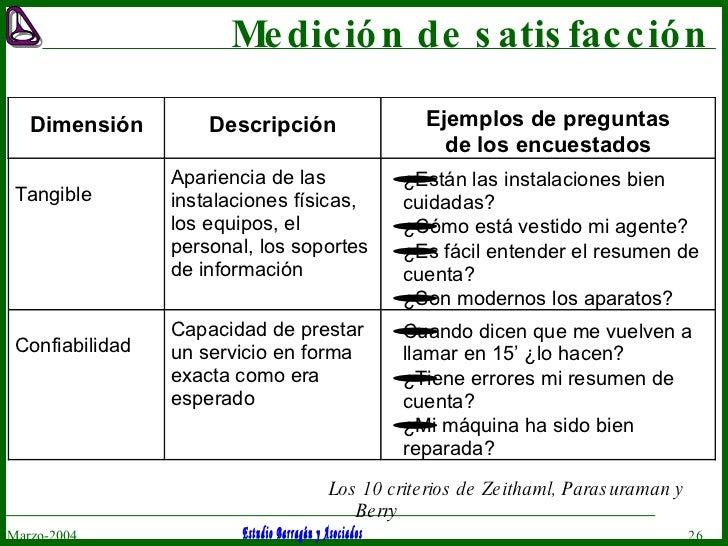 Medición de satisfacción Marzo-2004 Los 10 criterios de Zeithaml, Parasuraman y Berry