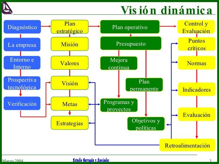 Visión dinámica Marzo-2004 Plan operativo Control y Evaluación Plan estratégico Valores Misión Visión Metas Estrategias Pr...