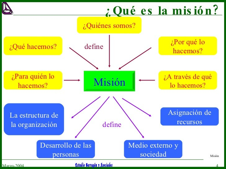 ¿Qué es la misión? Marzo-2004 Misión Misión ¿Quiénes somos? ¿Qué hacemos? ¿Por qué lo hacemos? ¿Para quién lo hacemos? ¿A ...