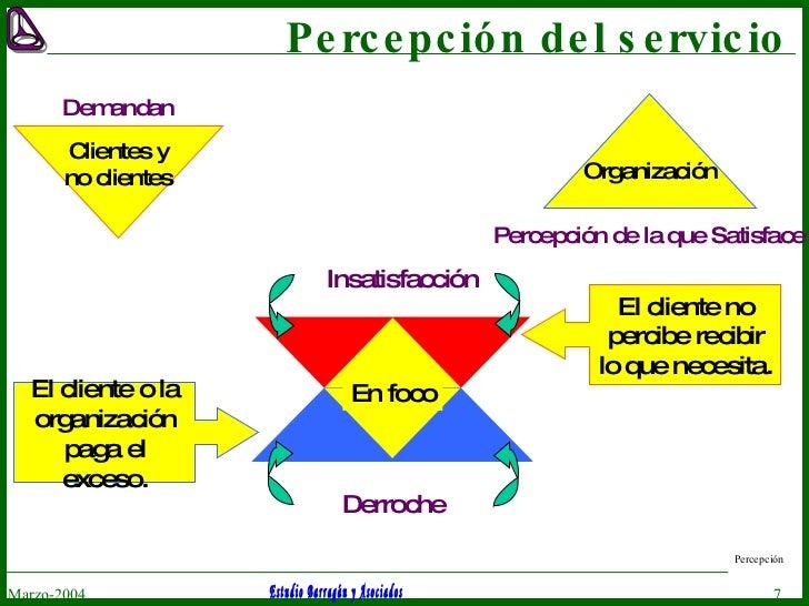 Percepción del servicio Marzo-2004 Percepción Clientes y no clientes Demandan Organización Percepción de la que Satisface ...