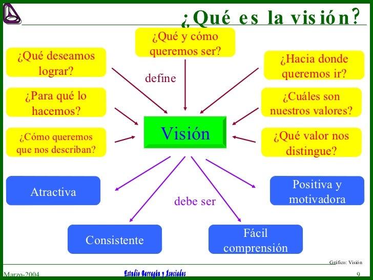 ¿Qué es la visión? Marzo-2004 Gráfico: Visión Visión ¿Qué y cómo queremos ser? ¿Qué deseamos lograr? ¿Hacia donde queremos...