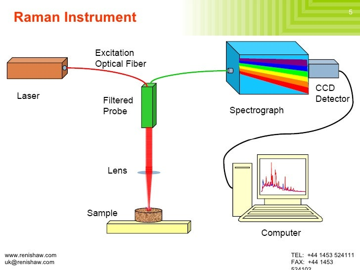 Raman Spectroscopy and Its Applications