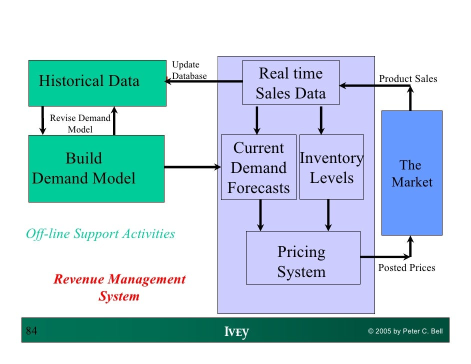 Revenue Management Peter C Bell 2005. Optimize Web Page For Mobile. Create A Website Free Of Cost. General Insurance Florida Direct Tv Broadband. Air Freshener Deodorizer Work Clothing Store. Jobs With Sports Management Degree. Life Insurance Policy Cost Views On Adoption. Devry University Computer Science. Backing Up Microsoft Outlook