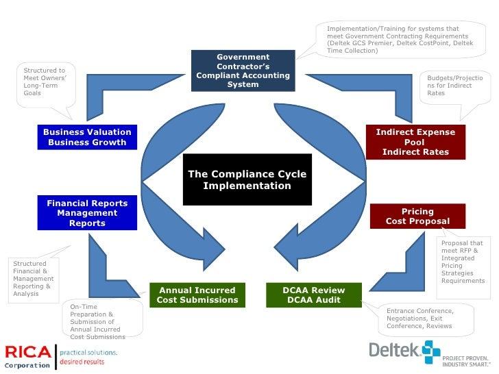 socioeconomics of government contracting