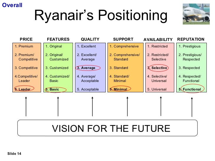 core competencies of easyjet The concept of core competences was developed, most notably by gary hamel  and  industry entrants, such as ryanair or easyjet in the airline industry, did to .