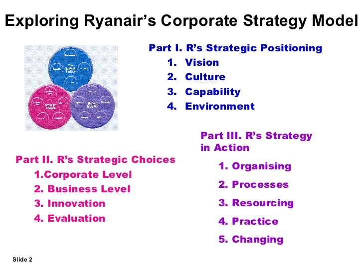 the strategy of ryanair Interesting take akram i am curious about the distribution strategy adopted by ryanair while direct to customer sale definitely saves costs.
