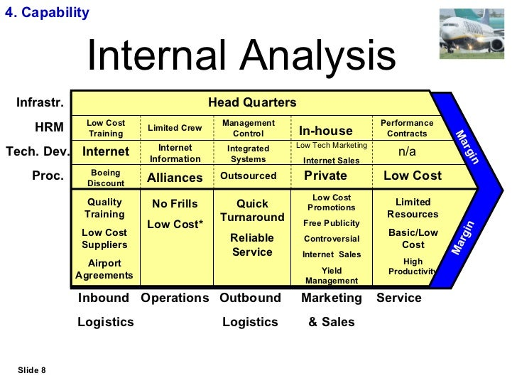 Management strategy internal analysis