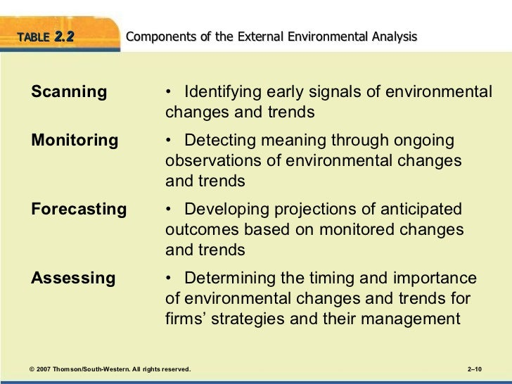importance of external environment analysis