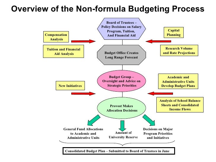 an overview of the us federal budget process essay
