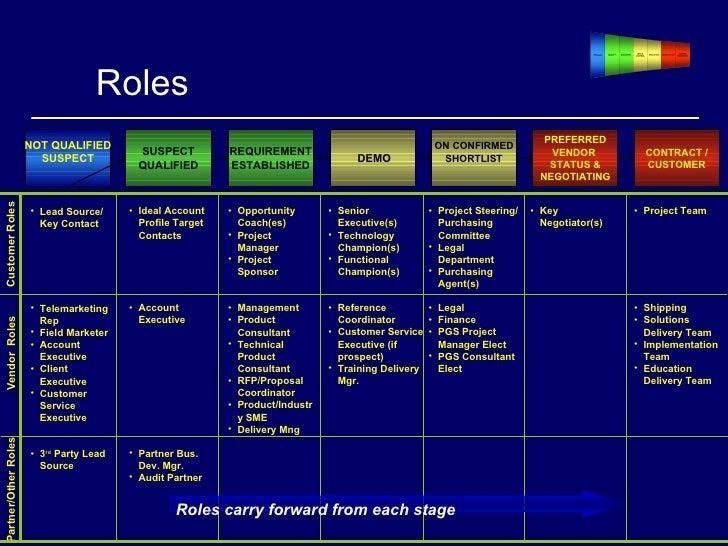 Sales Proposal Process