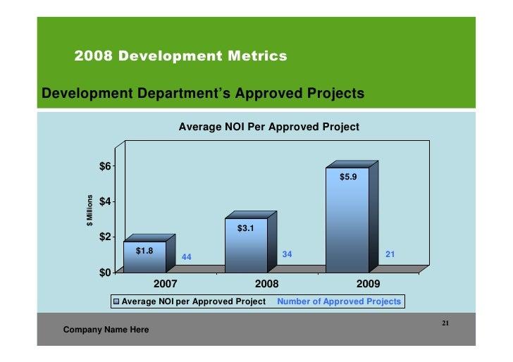 sample business plan for real estate development