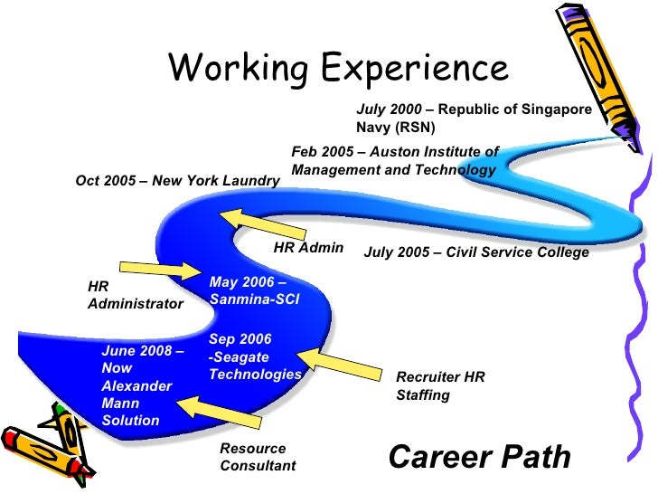 Working Experience  HR Admin Recruiter HR Staffing June 2008 – Now  Alexander Mann Solution  May 2006 – Sanmina-SCI Sep 20...
