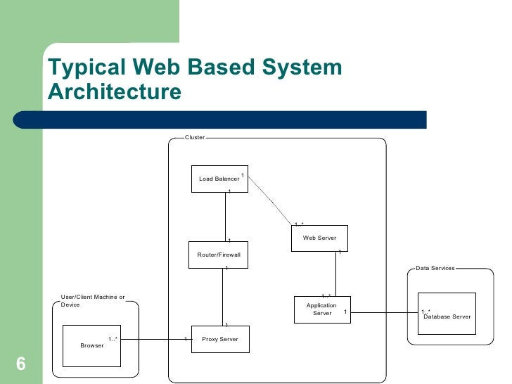 ... Separate Physical Machine; 6. Typical Web Based System Architecture ...