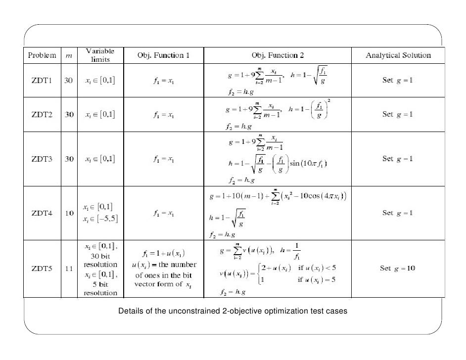 zitzler thesis Author gao, bo: thesis title estimation of distribution algorithms for single- and multi-objective optimization school, centre or.