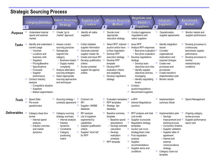 procurement category strategy template - sourcing process a