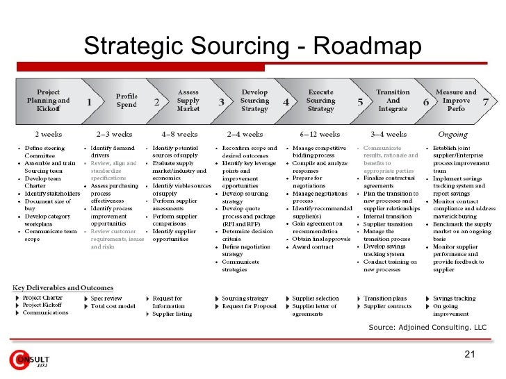 Strategic sourcing e procurement for Procurement category strategy template